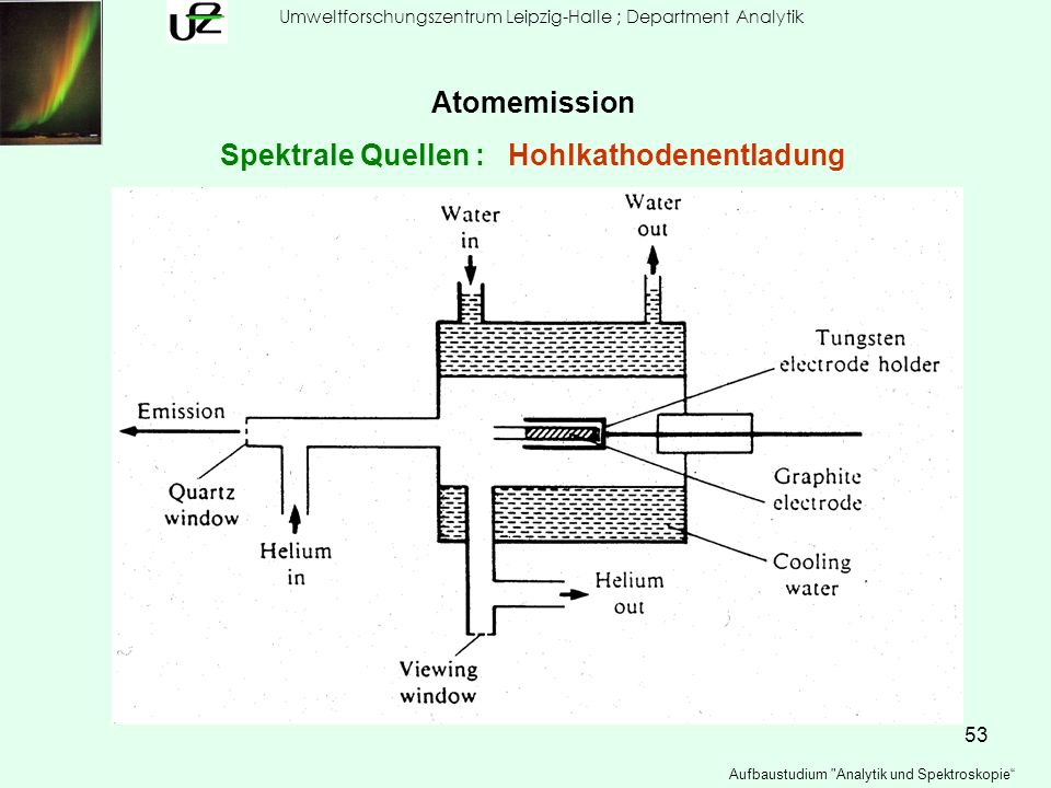 Spektrale Quellen : Hohlkathodenentladung