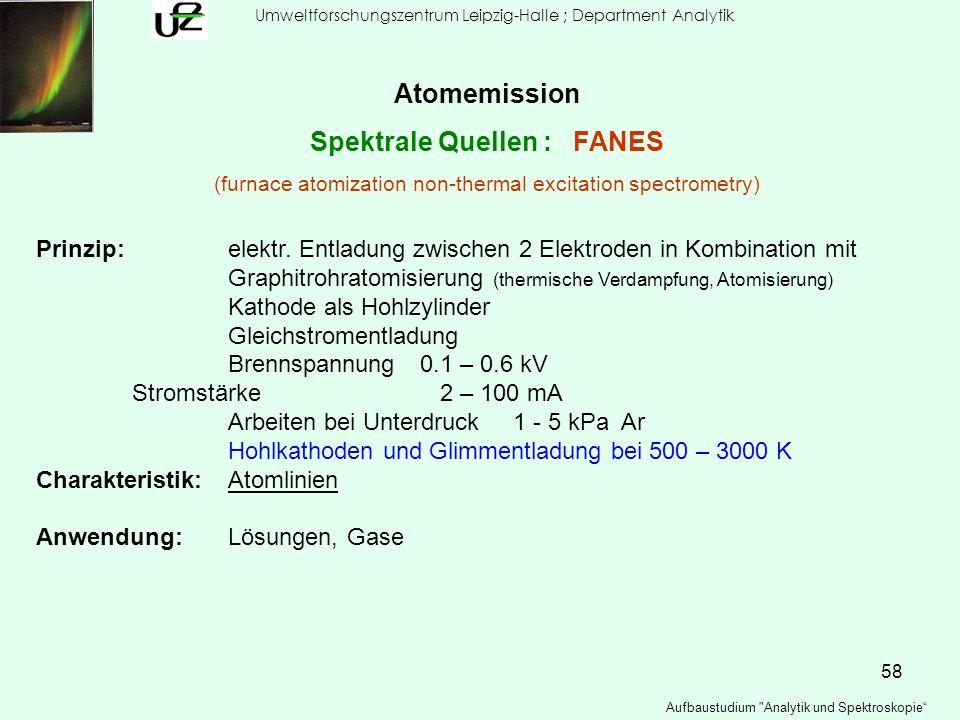 Spektrale Quellen : FANES