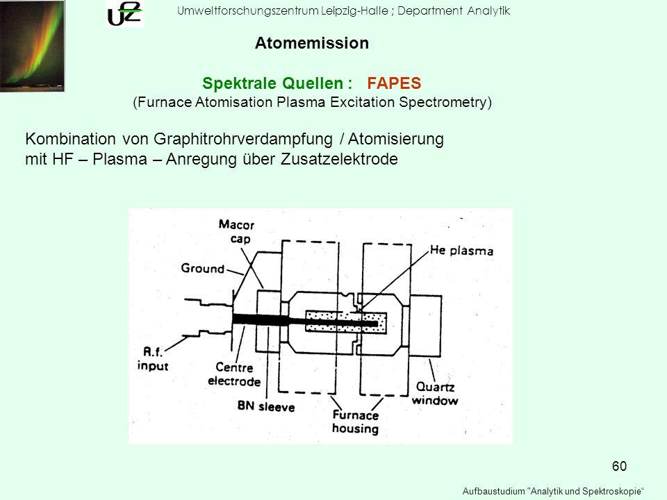 Spektrale Quellen : FAPES