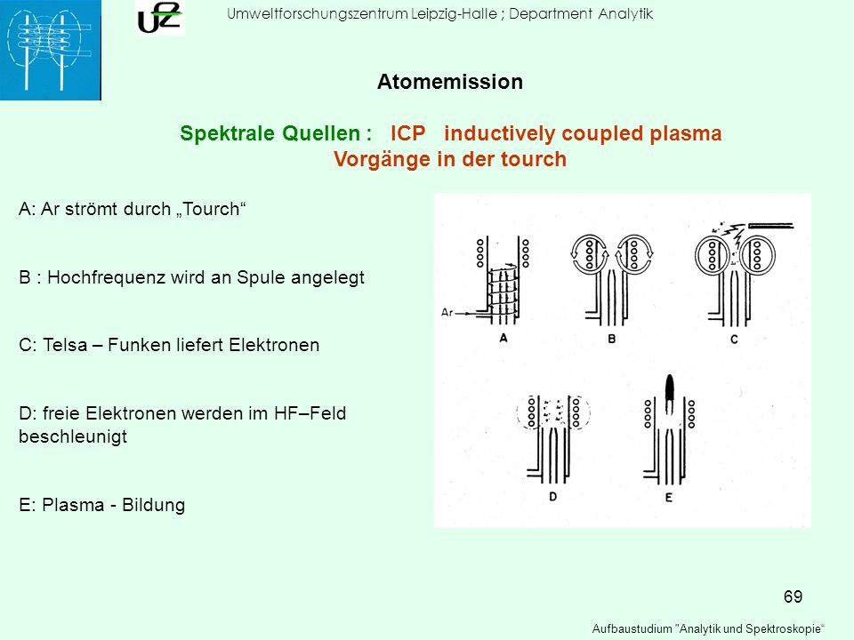Spektrale Quellen : ICP inductively coupled plasma