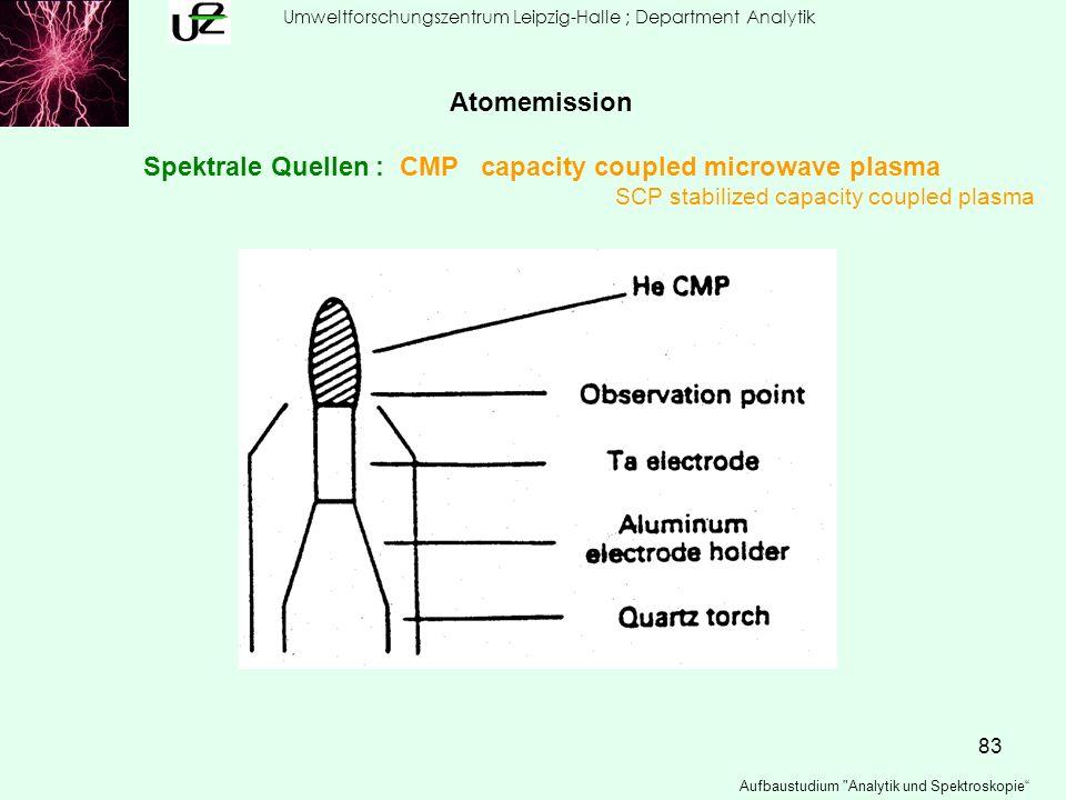 Spektrale Quellen : CMP capacity coupled microwave plasma