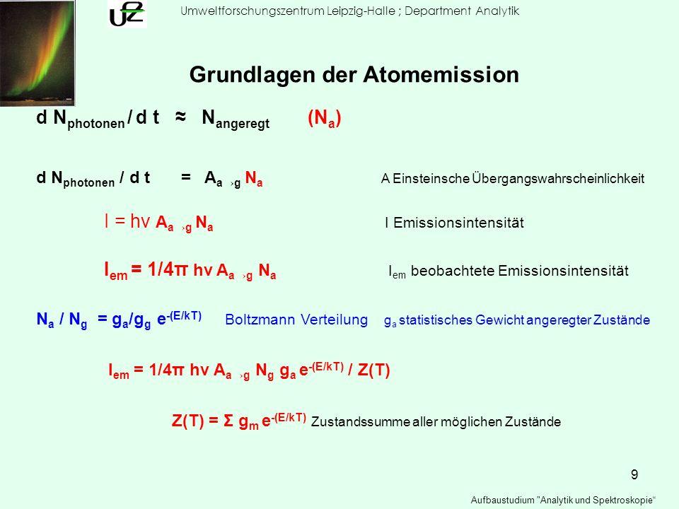 Grundlagen der Atomemission