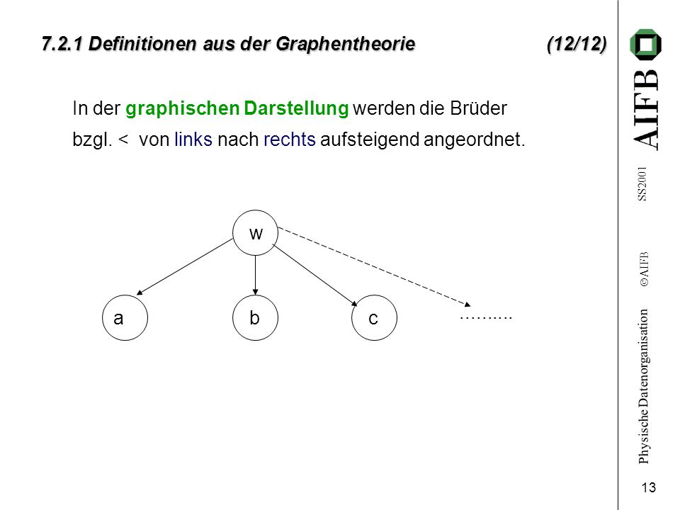 7.2.1 Definitionen aus der Graphentheorie (12/12)