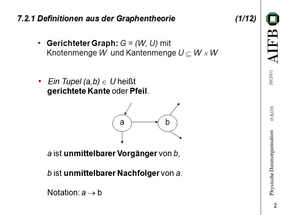 7.2.1 Definitionen aus der Graphentheorie (1/12)