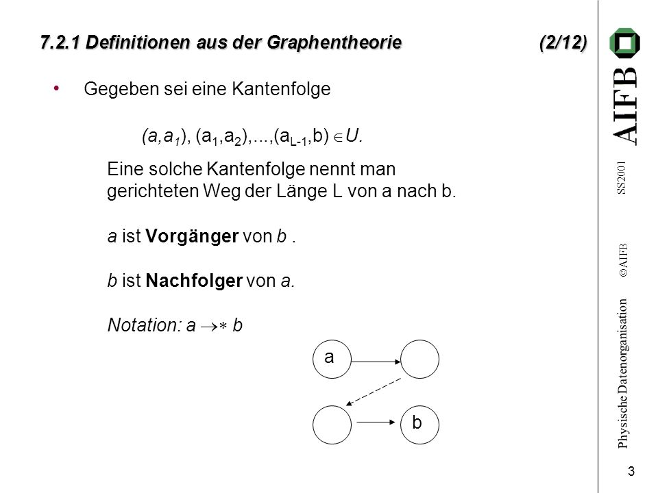 7.2.1 Definitionen aus der Graphentheorie (2/12)