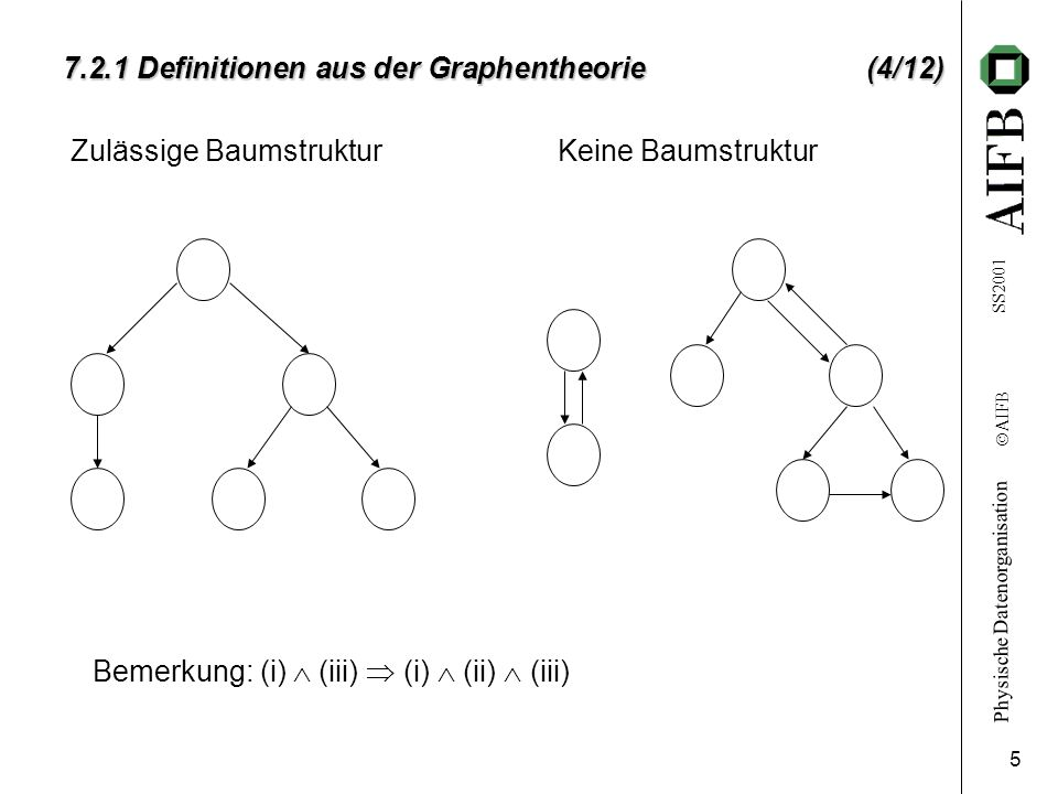 7.2.1 Definitionen aus der Graphentheorie (4/12)