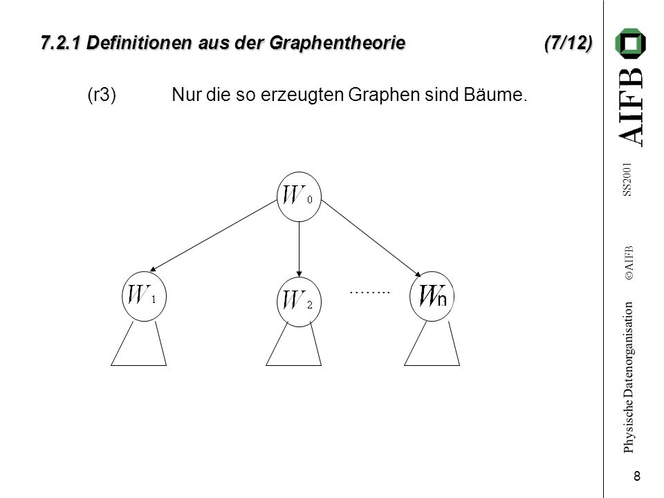 7.2.1 Definitionen aus der Graphentheorie (7/12)