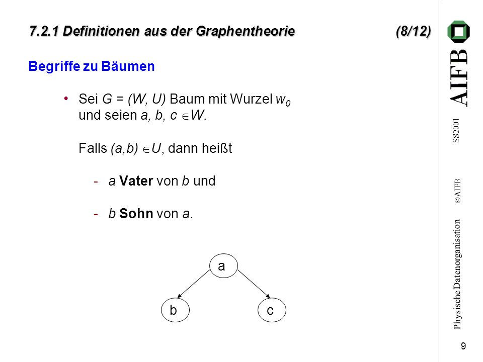 7.2.1 Definitionen aus der Graphentheorie (8/12)