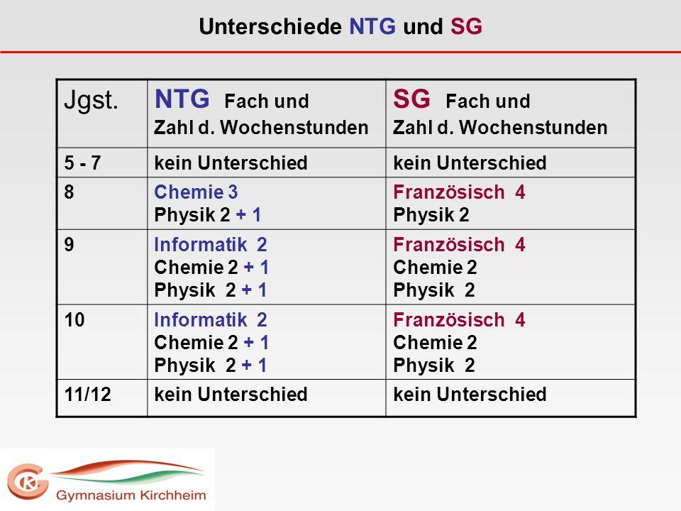 Unterschiede NTG und SG