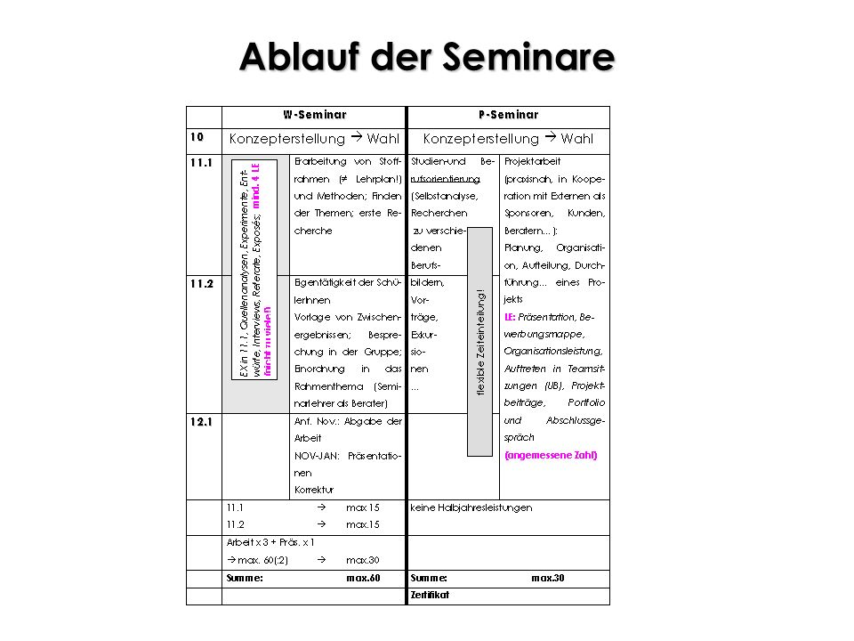 Ablauf der Seminare