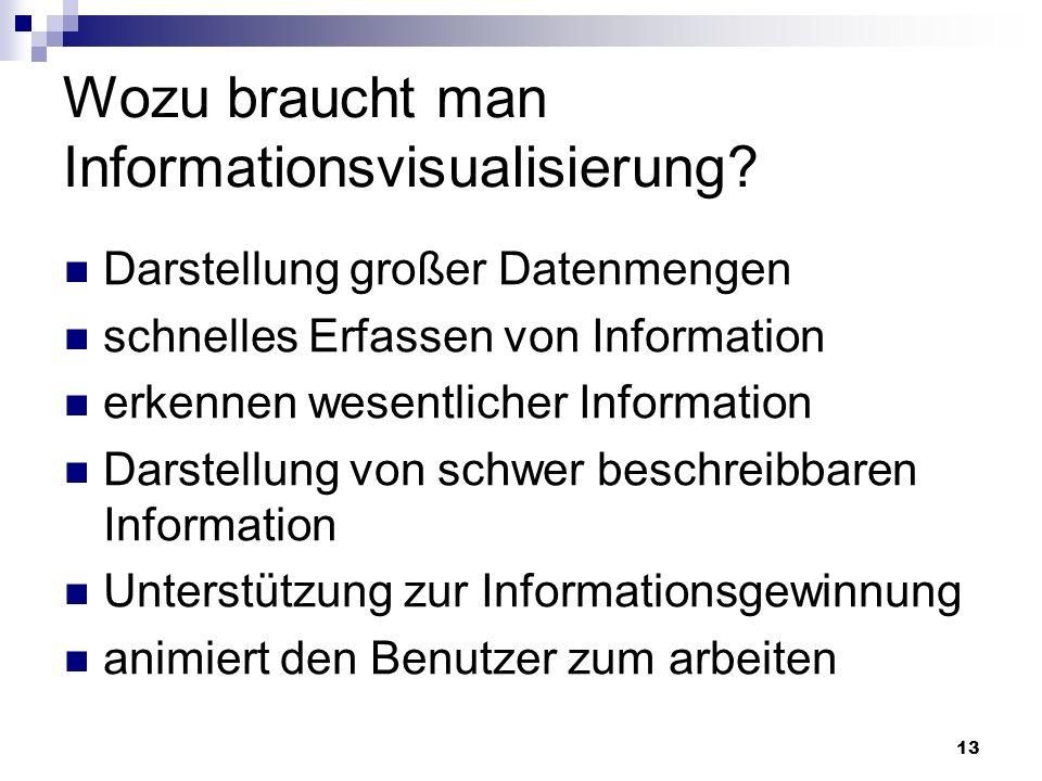 Wozu braucht man Informationsvisualisierung