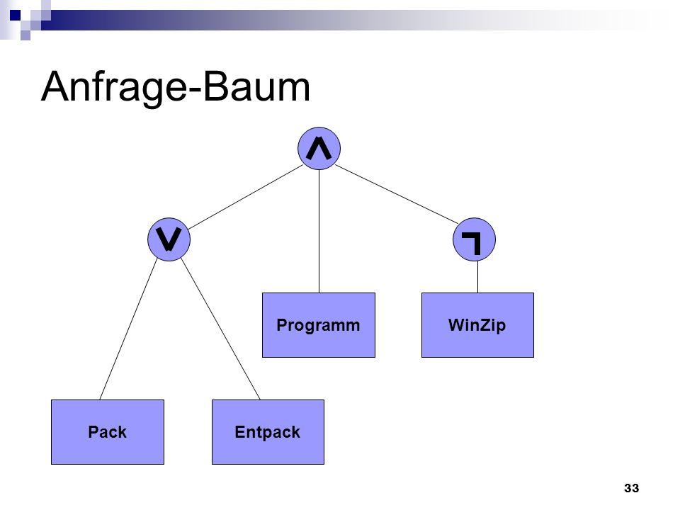 Anfrage-Baum Programm WinZip Vorteil: Nachteil: Pack Entpack