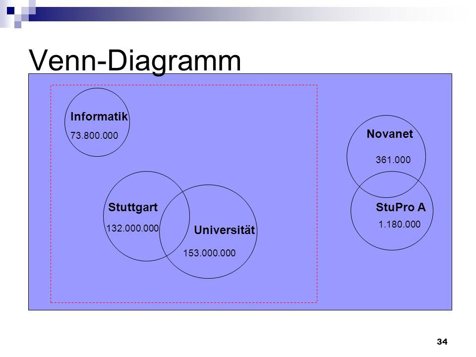 Venn-Diagramm Informatik Novanet Stuttgart StuPro A Universität