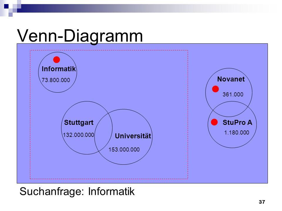Venn-Diagramm Suchanfrage: Informatik Informatik Novanet Stuttgart