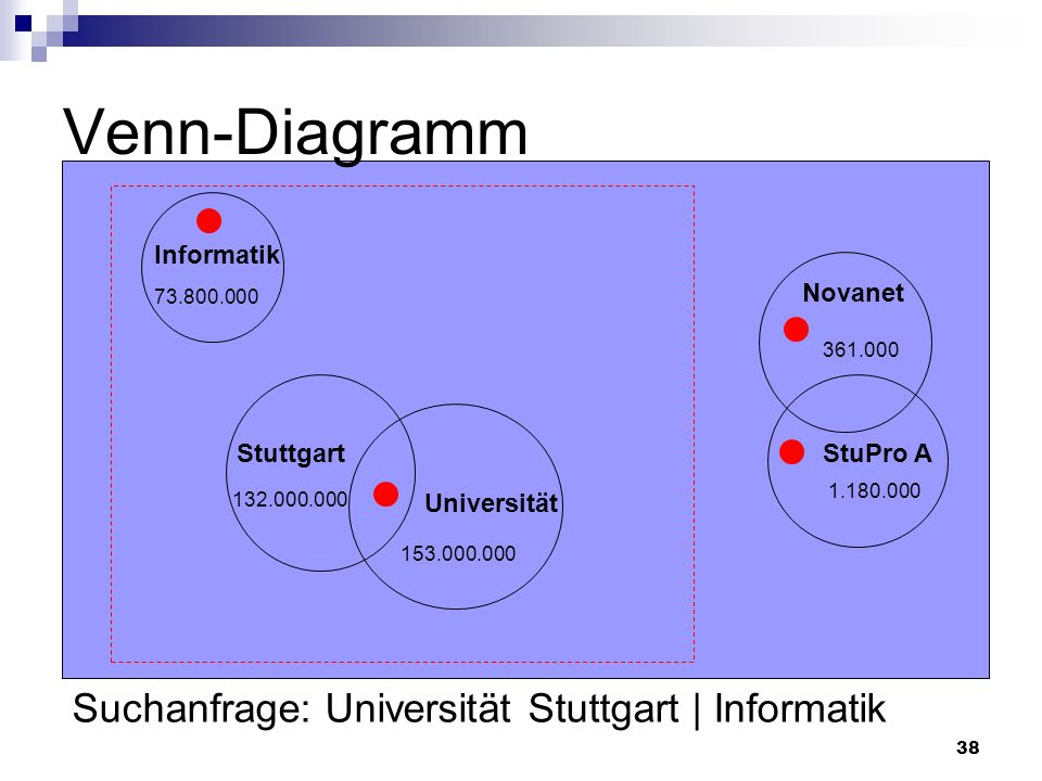 Venn-Diagramm Suchanfrage: Universität Stuttgart | Informatik