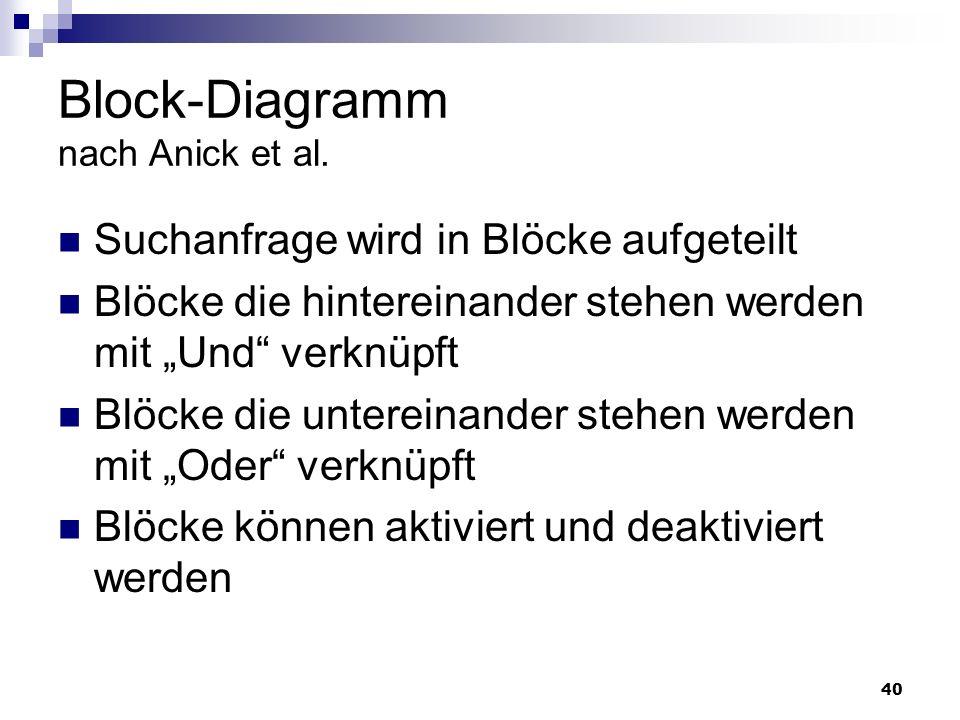 Block-Diagramm nach Anick et al.