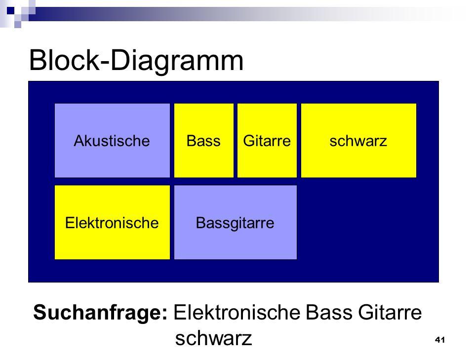Block-Diagramm Suchanfrage: Elektronische Bass Gitarre schwarz
