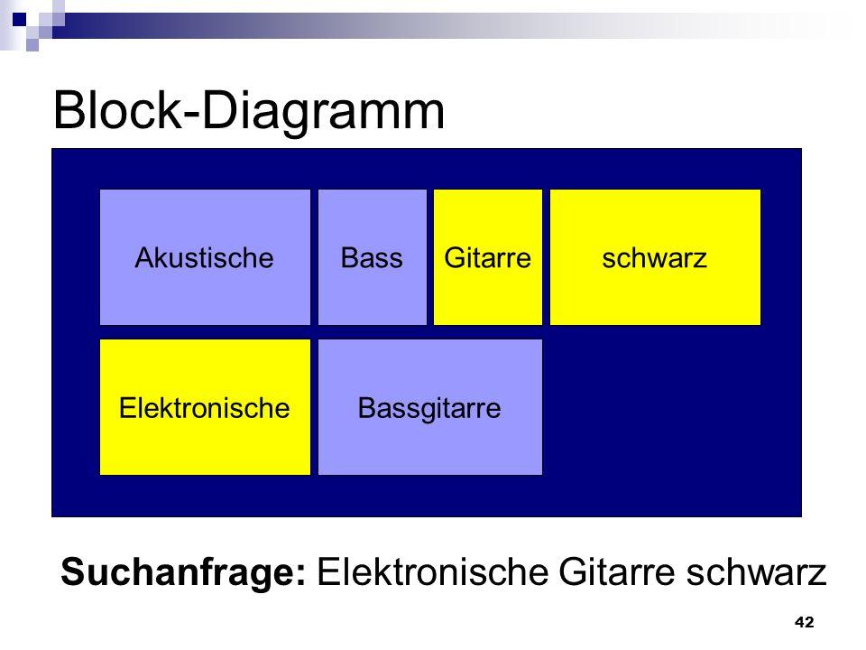 Block-Diagramm Suchanfrage: Elektronische Gitarre schwarz Akustische