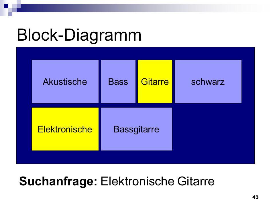 Block-Diagramm Suchanfrage: Elektronische Gitarre Akustische Bass