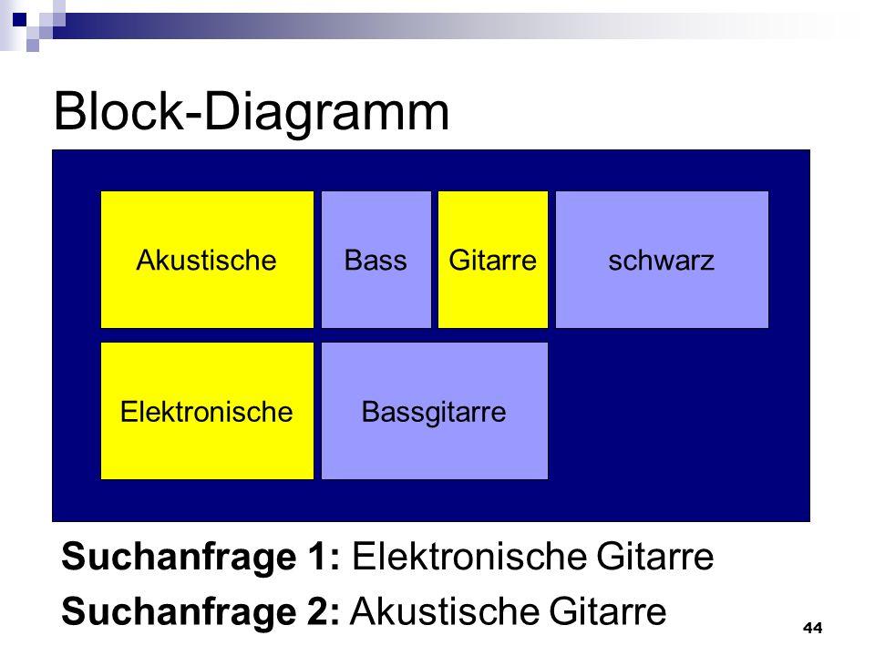 Beste Diagramm Einer Gitarre Bilder - Elektrische Schaltplan-Ideen ...
