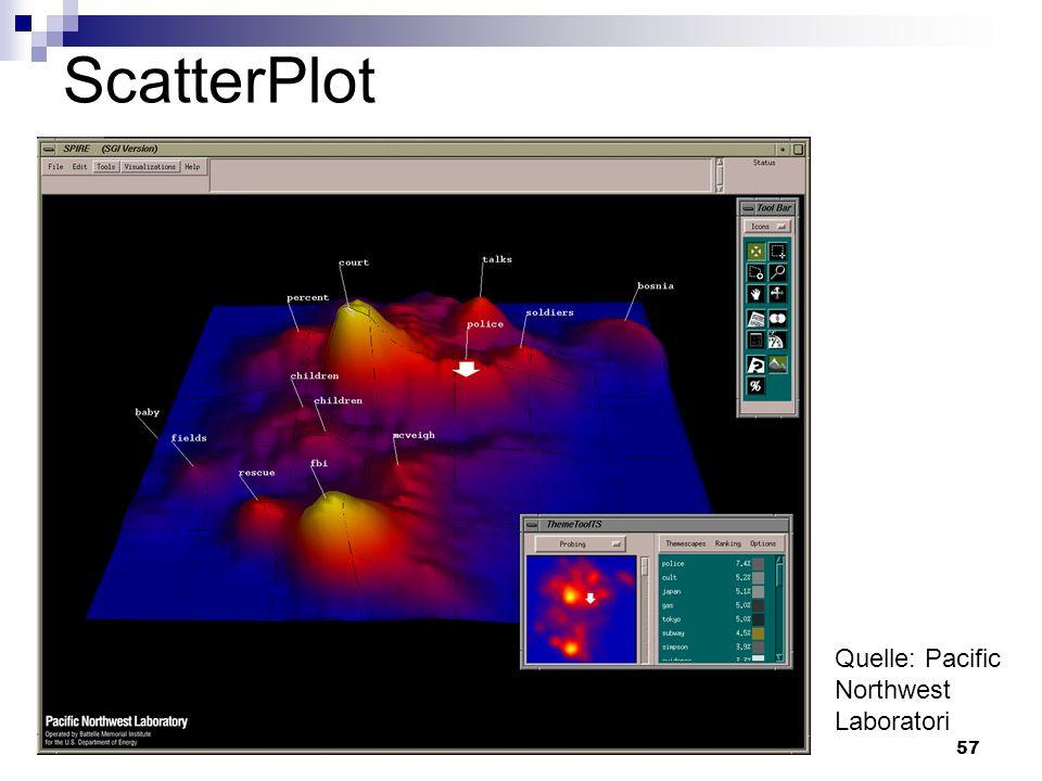 ScatterPlot Quelle: Pacific Northwest Laboratori
