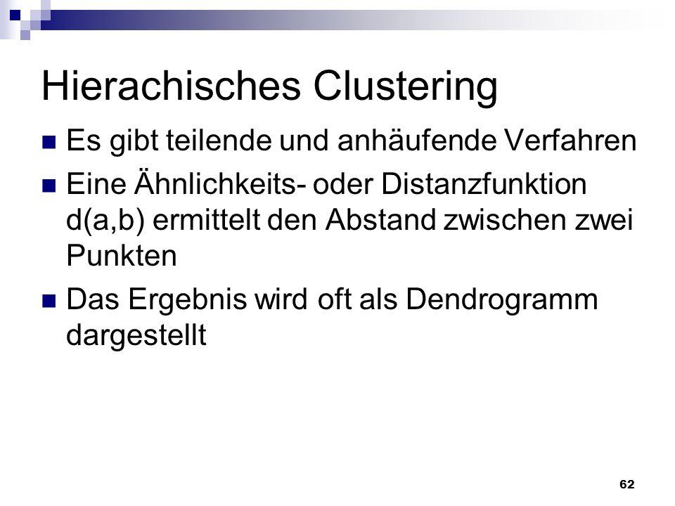 Hierachisches Clustering