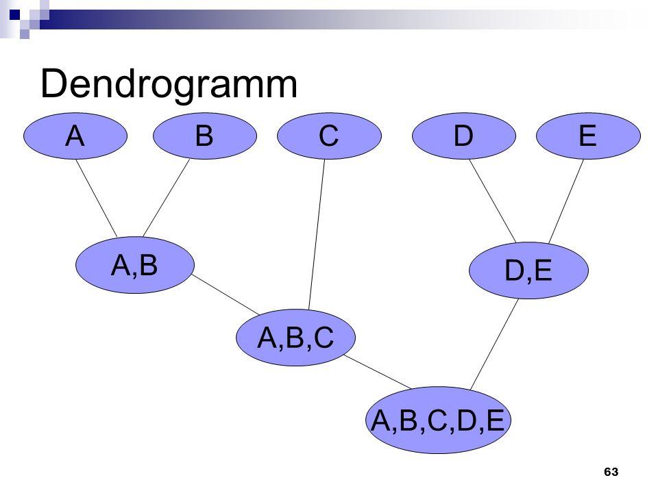 Dendrogramm A B C D E A,B D,E A,B,C A,B,C,D,E