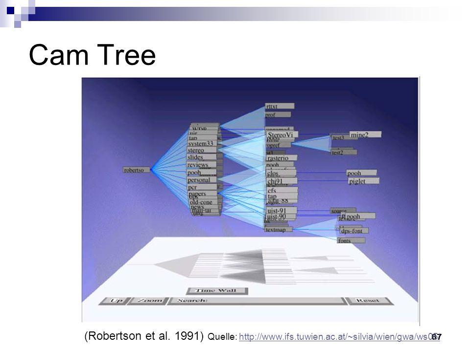 Cam Tree Vorteile: Bessere Beschriftung als bei Cone Tree. Nachteile: