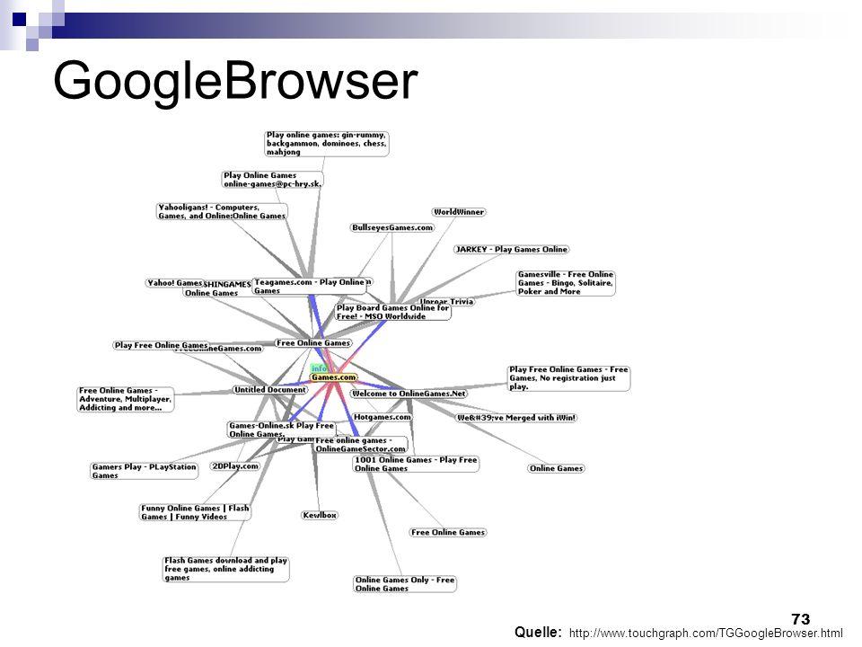 GoogleBrowser Quelle: http://www.touchgraph.com/TGGoogleBrowser.html