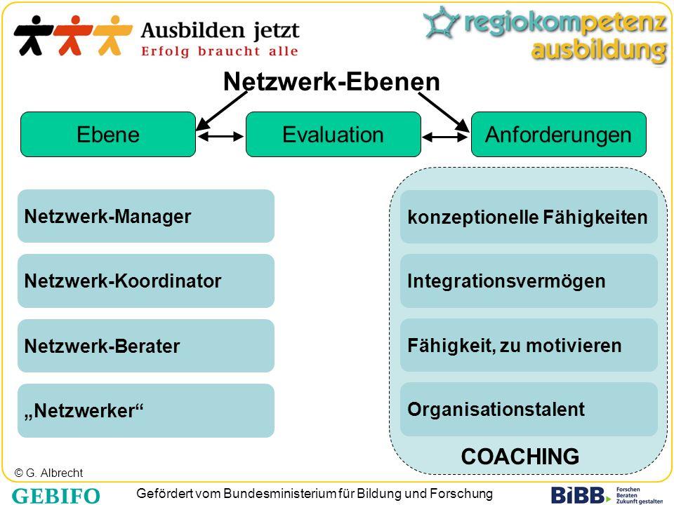 Netzwerk-Ebenen Ebene Evaluation Anforderungen COACHING