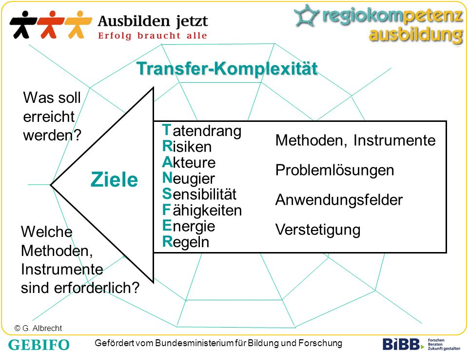 Ziele Transfer-Komplexität Was soll erreicht werden atendrang T R