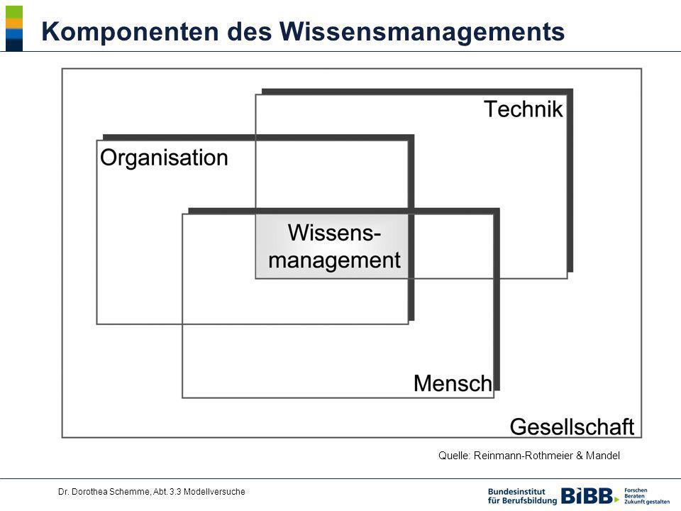 Komponenten des Wissensmanagements
