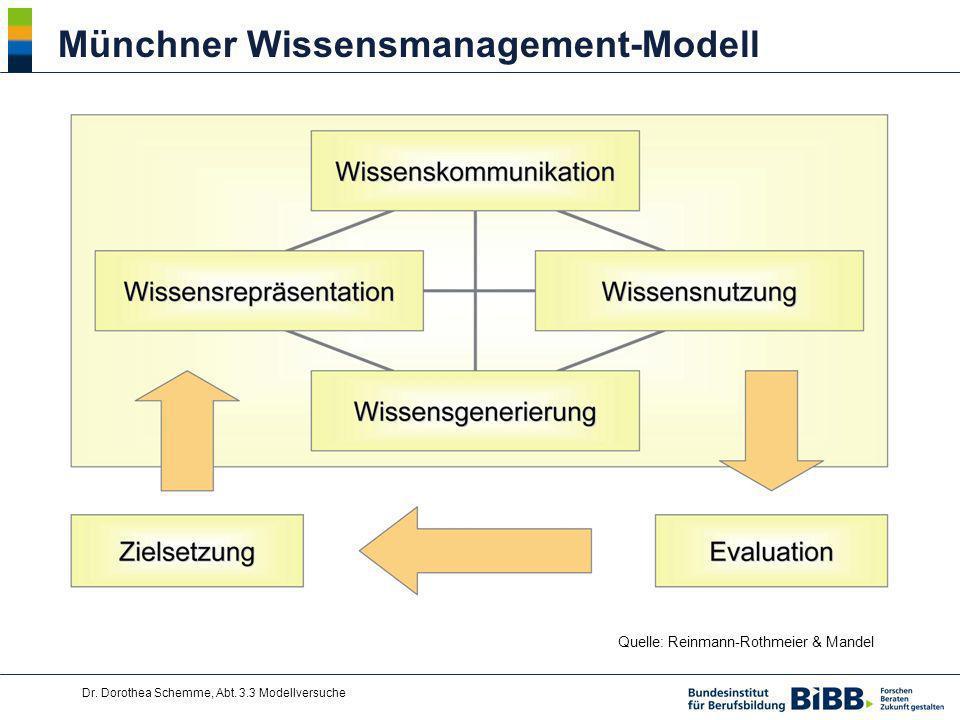Münchner Wissensmanagement-Modell