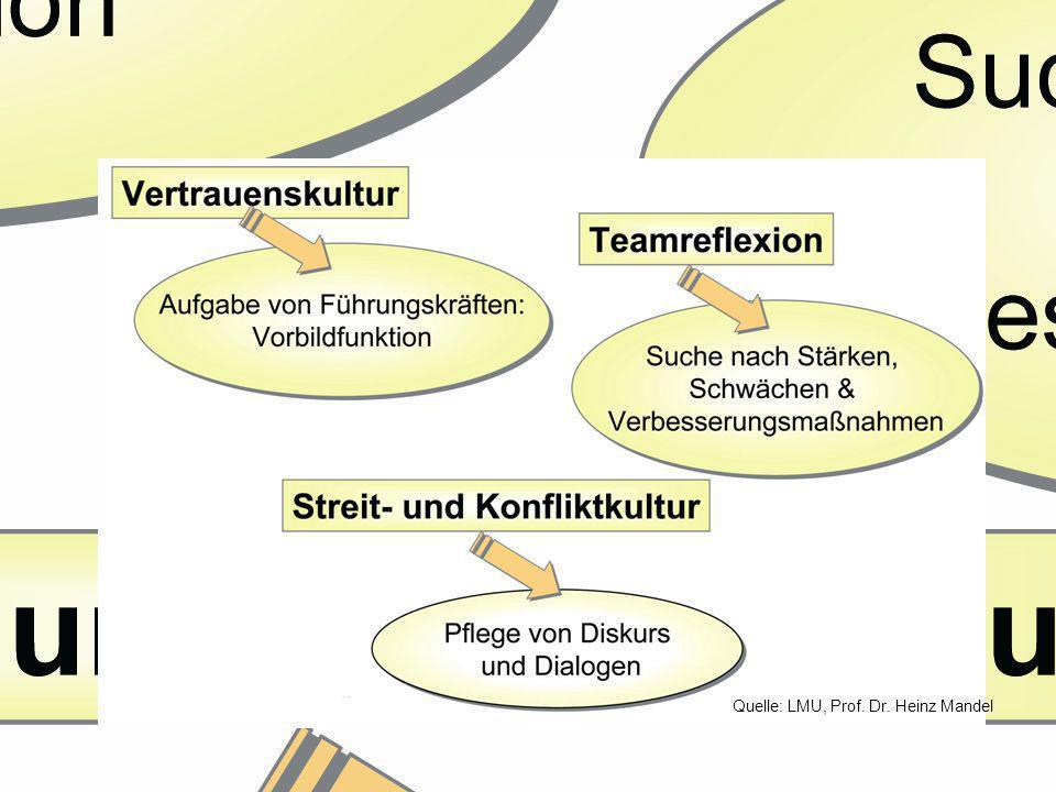 Voraussetzung für gute Kommunikation & Kooperation
