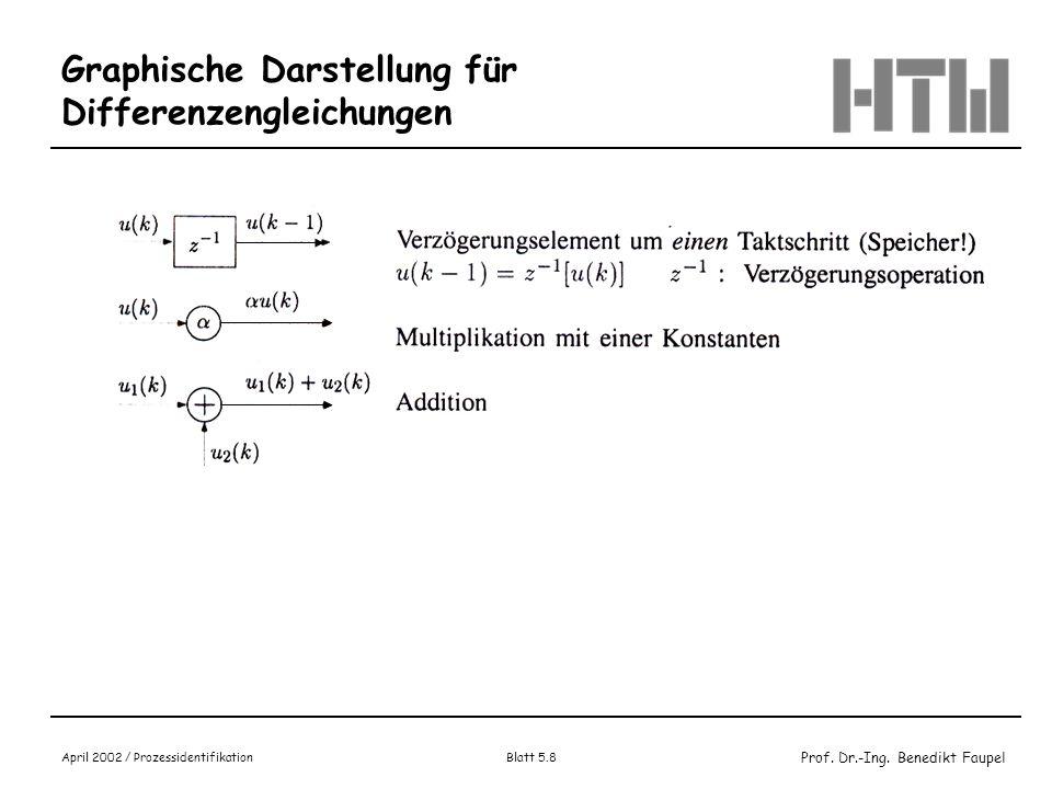 Graphische Darstellung für Differenzengleichungen