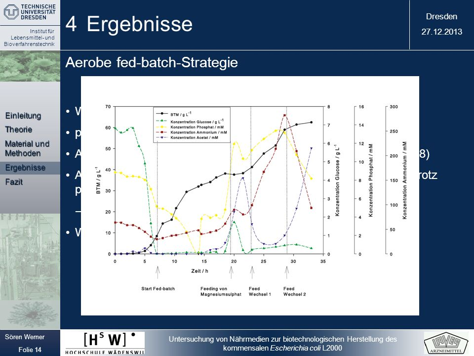 4 Ergebnisse Aerobe fed-batch-Strategie
