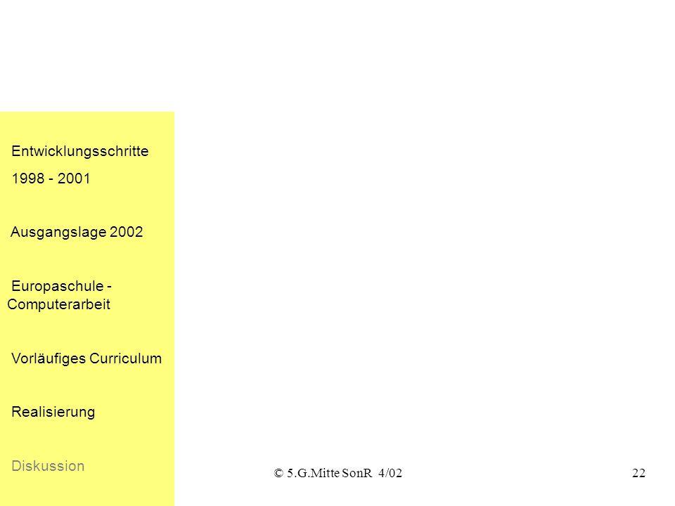 Entwicklungsschritte 1998 - 2001