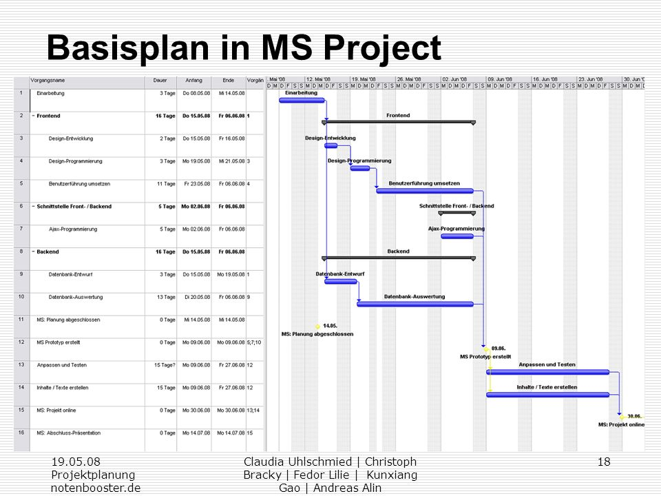 Basisplan in MS Project