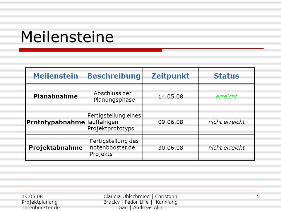 Meilensteine Meilenstein Beschreibung Zeitpunkt Status Planabnahme