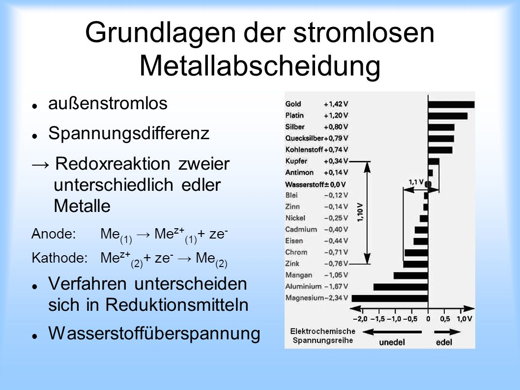Grundlagen der stromlosen Metallabscheidung