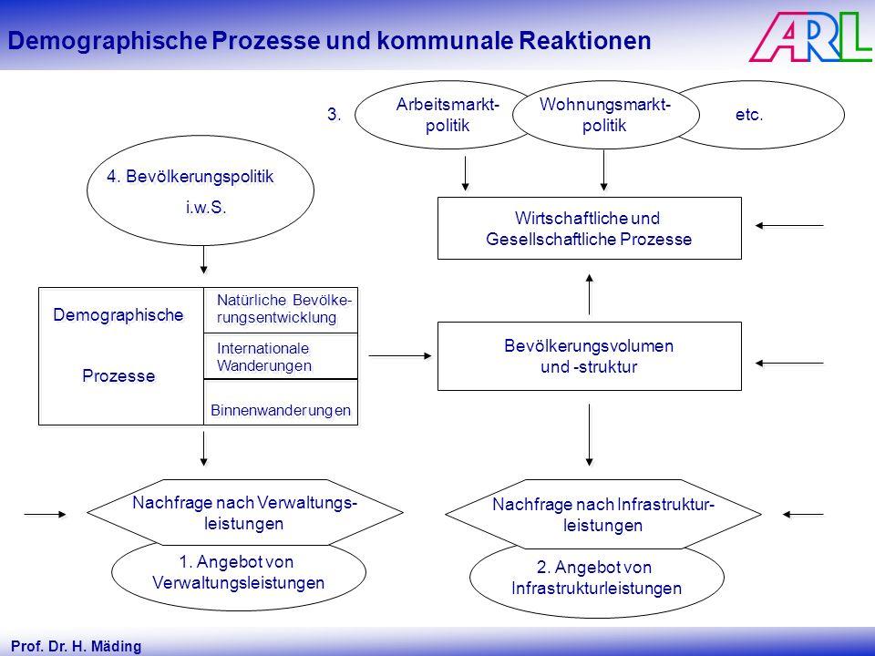 Demographische Prozesse und kommunale Reaktionen