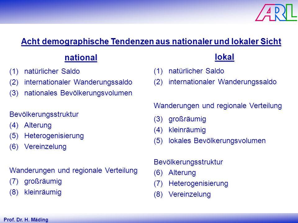 Acht demographische Tendenzen aus nationaler und lokaler Sicht