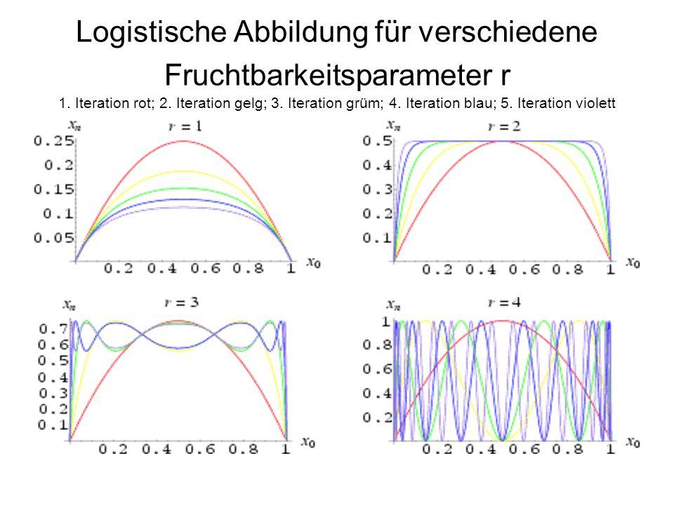 Logistische Abbildung für verschiedene Fruchtbarkeitsparameter r 1