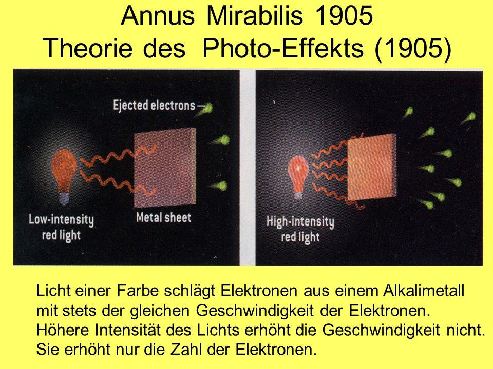 Annus Mirabilis 1905 Theorie des Photo-Effekts (1905)