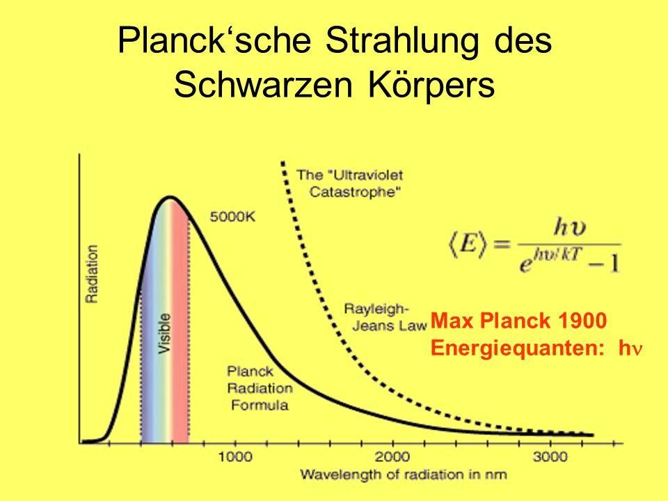 Planck'sche Strahlung des Schwarzen Körpers