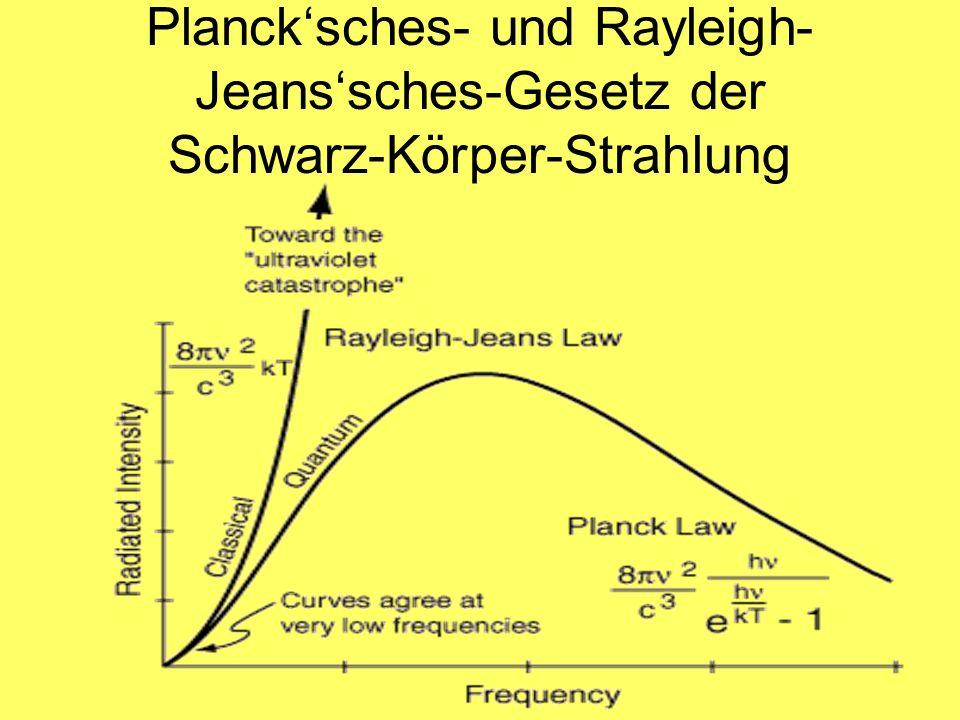 Planck'sches- und Rayleigh-Jeans'sches-Gesetz der Schwarz-Körper-Strahlung