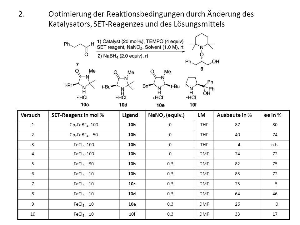 2. Optimierung der Reaktionsbedingungen durch Änderung des