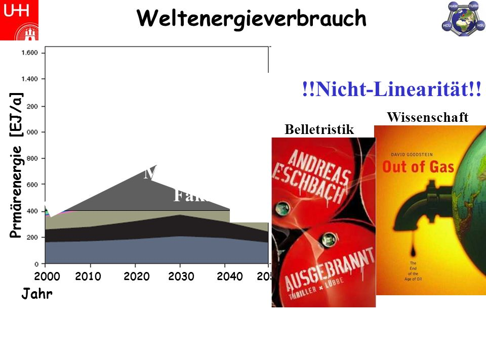 Weltenergieverbrauch
