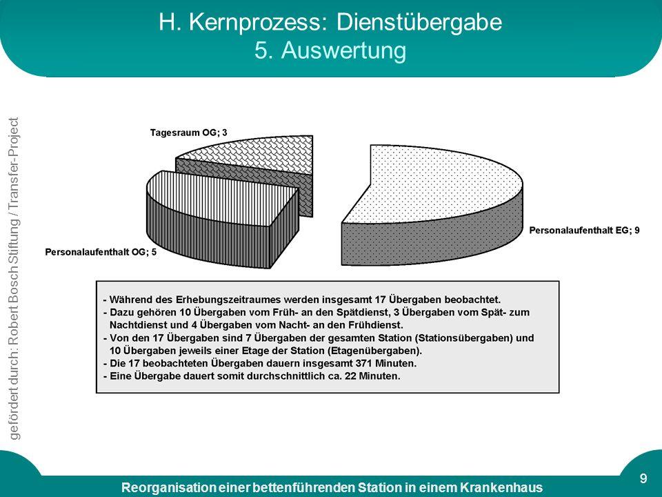 H. Kernprozess: Dienstübergabe 5. Auswertung