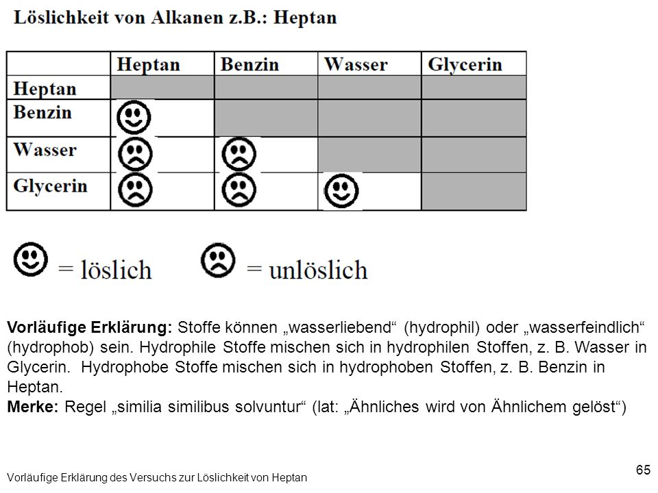 Beautiful Konzentration Und Löslichkeit Arbeitsblatt Ensign ...